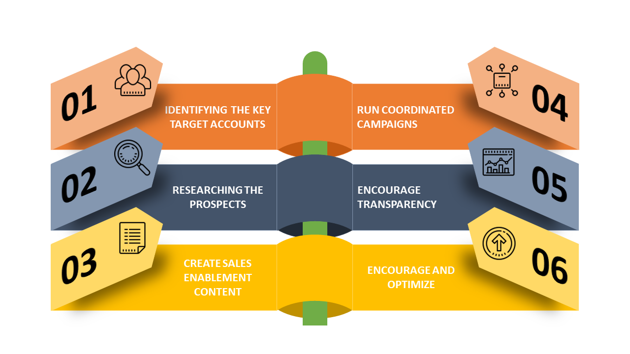 Account Based Marketing, ABM, Aligning Sales and Marketing, Sales Enablement, KTS, Growth Acceleration