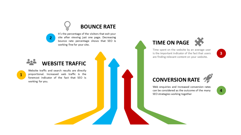 SEO, KTS, Digital Marketing, Web traffic, Bounce Rate, Time on Page, Conversion Rate
